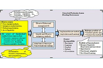 Detailbild zu :  EFFTA  Efficient Production Systems for Emerging Countries - Toyota Production System (TPS) - Transfer- and Adaptation Capabilities Methodology for Enhanced Supply Networks