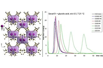 Strontium glycolate - crystal structure and calorimetry